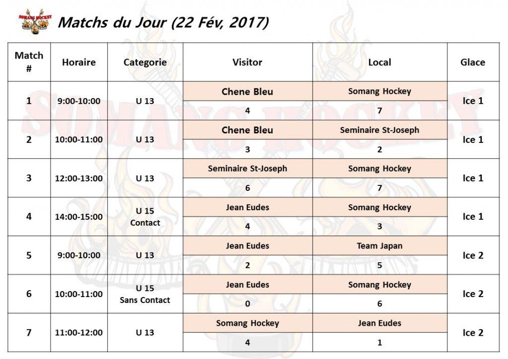 Somang Cup Festival-Score(Fev.22)-1